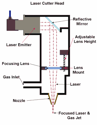 laser cutting process Laser Cutting Edge Diagram laser cutting