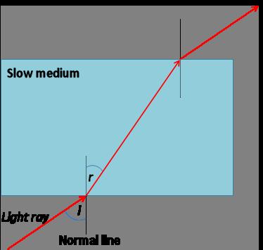 Wave Properties Refraction